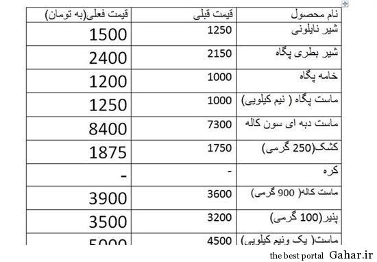 1394 افزایش قیمت لبنیات و باز هم مسئولین در خواب!