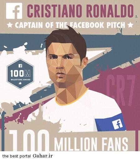 f01c591586 رونالدو محبوب ترین فرد فیس بوک