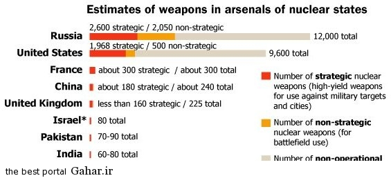 nuclear nations انرژی هسته ای چیست؟ / اطلاعات کامل