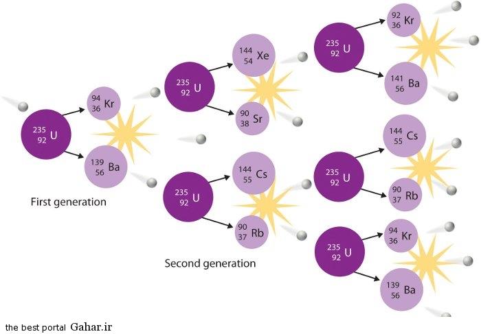 u235 انرژی هسته ای چیست؟ / اطلاعات کامل