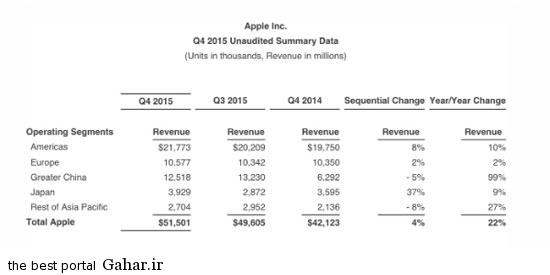 apple karbar1 شرکت اپل به کاربران چینی وابسته خواهد شد