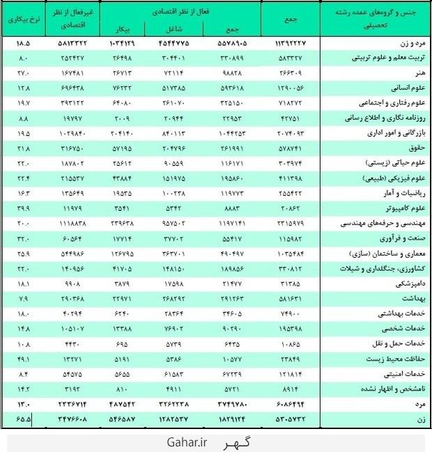 amar bikaran رشته های دانشگاهی که در ایران بیشترین و کمترین بیکار را دارد
