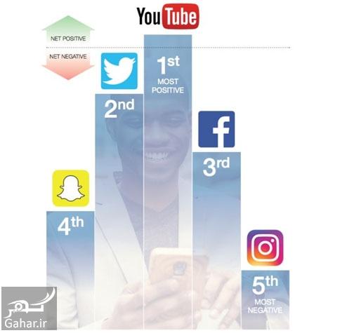 684905 Gahar ir اینستاگرام مخرب ترین و بدترین شبکه اجتماعی شد
