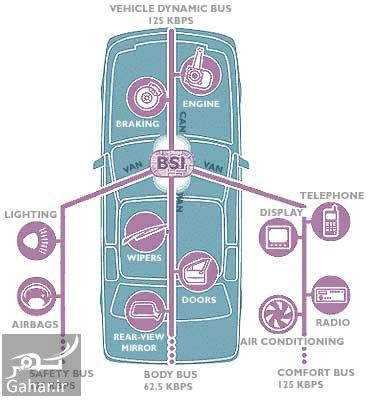 368449 Gahar ir سیستم مالتی پلکس چیست ؟ سیستم نوین برقی در خودروها