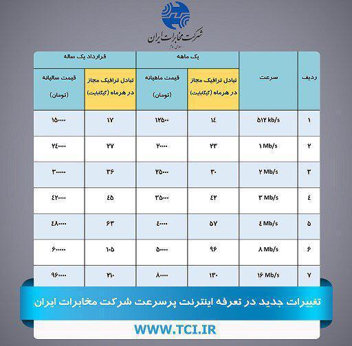 624726 Gahar ir قیمت و تعرفه اینترنت غیر حجمی شرکتهای آسیاتک ، پارس آنلاین و مخابرات اعلام شد