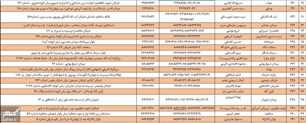 937947 Gahar ir آدرس شعب بانک آینده در تهران