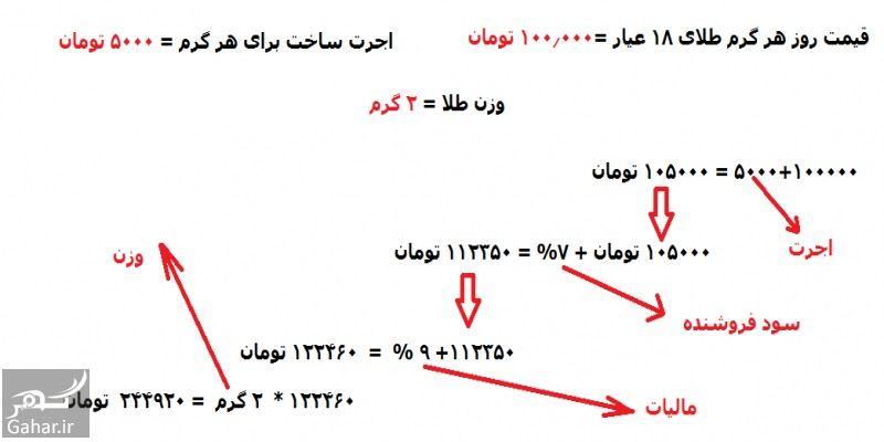 846533 Gahar ir وزن هر سکه طلا چقدر است + عیار سکه