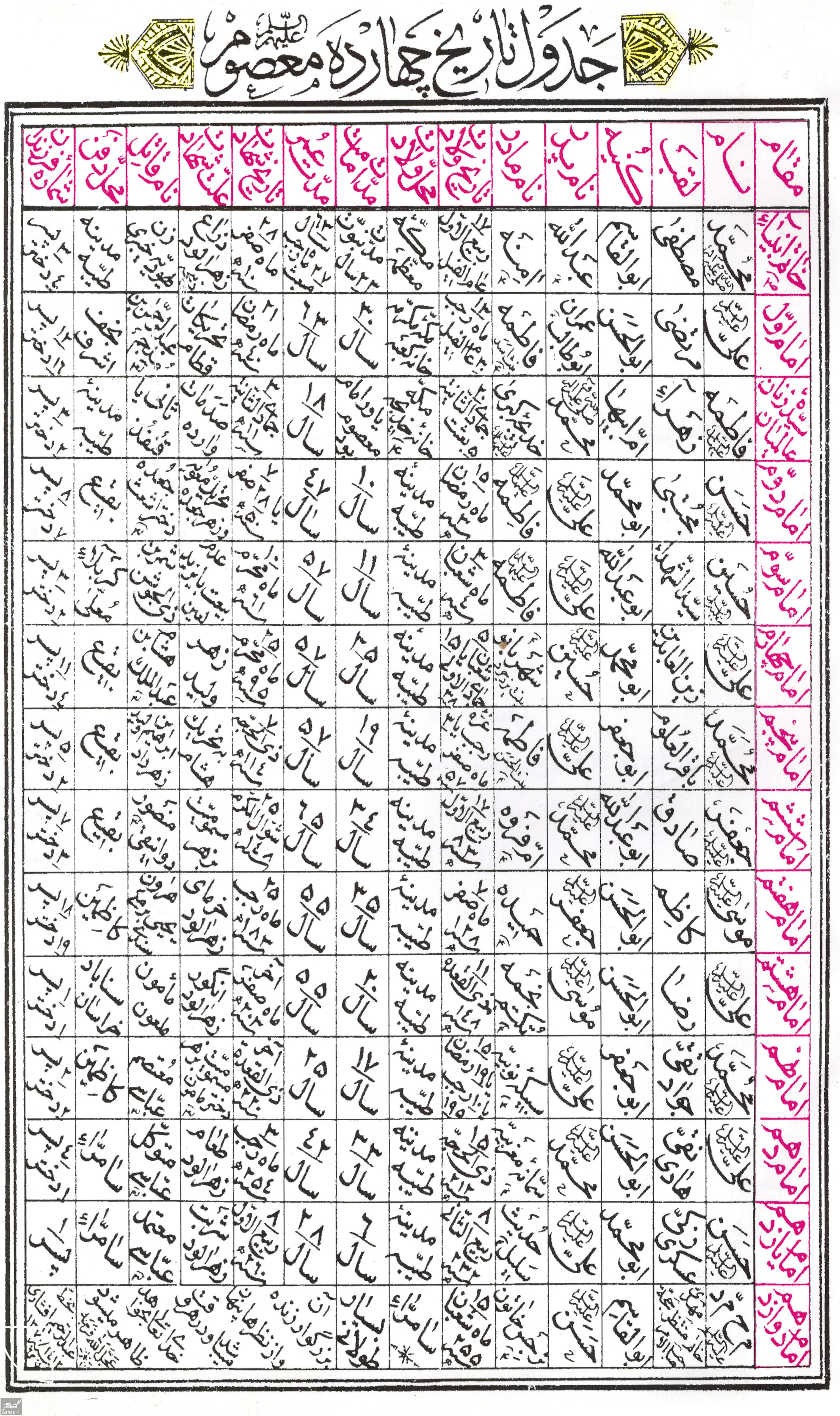 077548 Gahar ir جدول مشخصات کامل دوازده امام