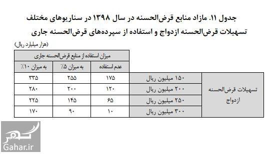 296361 Gahar ir پیشنهاد وام ازدواج 25 میلیونی و وام 3 میلیونی فرزند