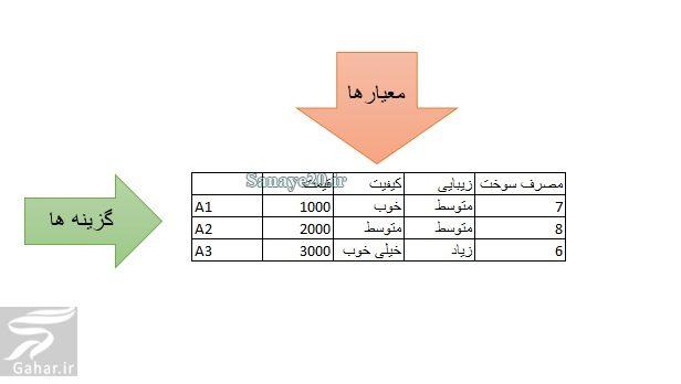 414668 Gahar ir آموزش روش topsis