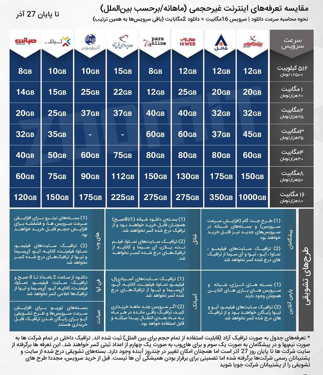 1513743836 رقابت عجیب و تنگاتنگ شرکتها در تعرفه اینترنت نامحدود ADSL +لیست