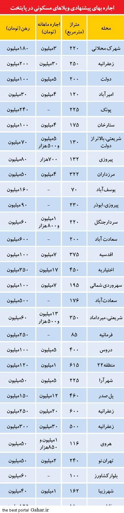 قیمت اجاره خانه های ویلایی در بالاشهر و پایین شهر تهران, جدید 1400 -گهر