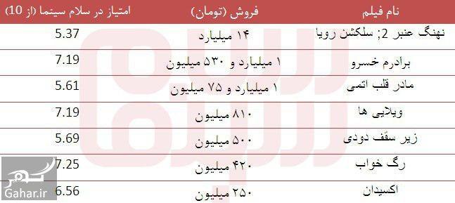 052694 Gahar ir جدیدترین آمار فروش فیلم های در حال اکران