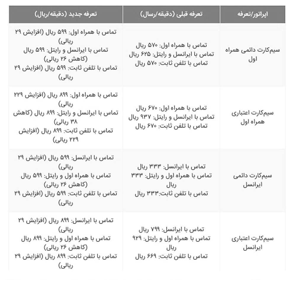 تعرفه جدید مکالمه ایرانسل و همراه اول – مهر ۹۷, جدید 1400 -گهر