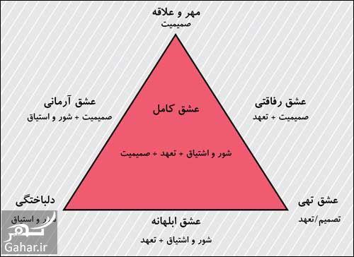 تست مثلث عشق استرنبرگ, جدید 1400 -گهر