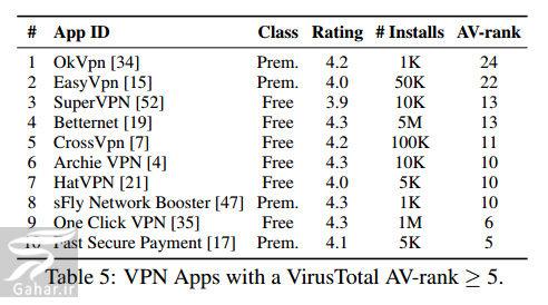 201450 Gahar ir این نرم افزارهای فیلترشکن (vpn) را نصب نکنید