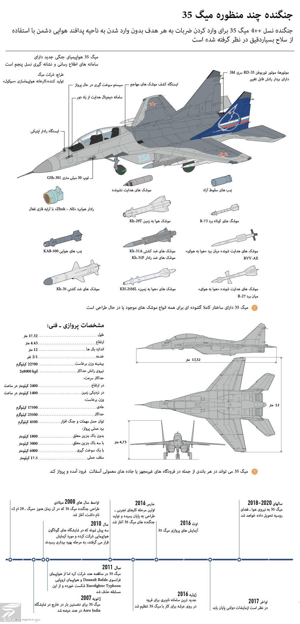 981141 Gahar ir مشخصات میگ 35 جنگنده چند منظوره