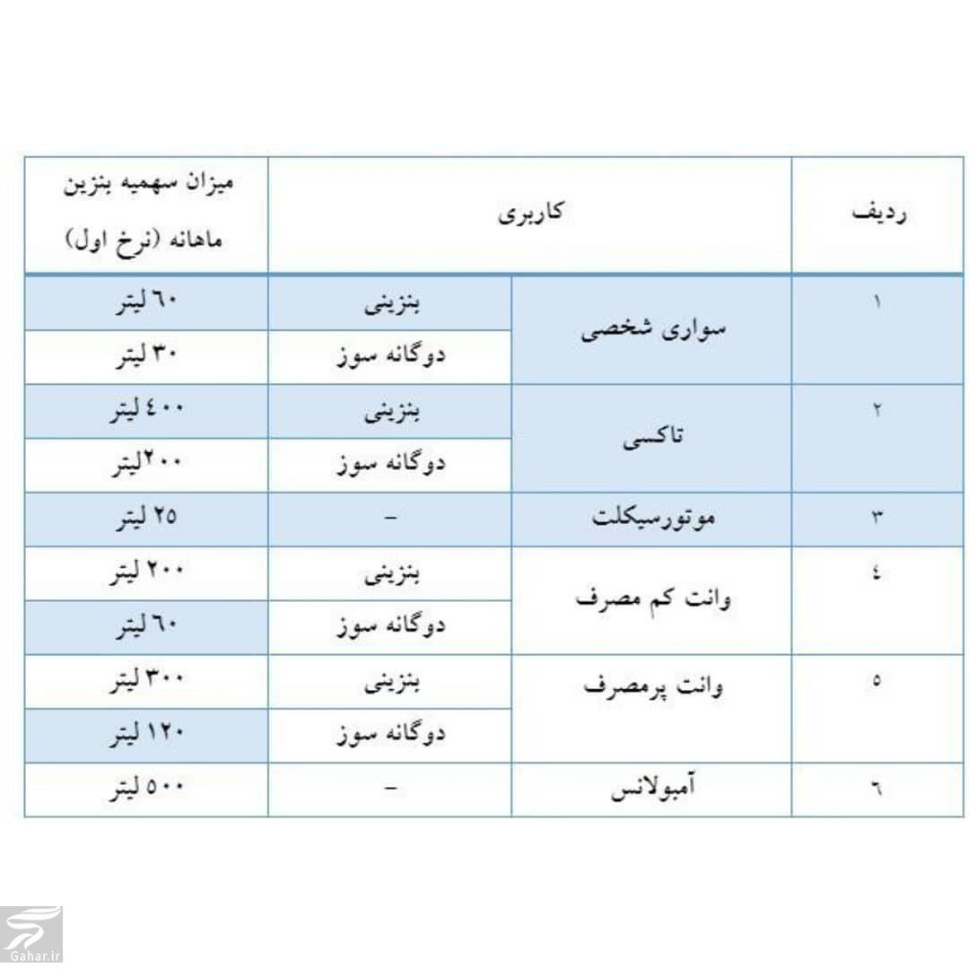 629396 Gahar ir گران شدن بنزین آبان 98 ( جزییات قیمت و سهمیه بندی بنزین)