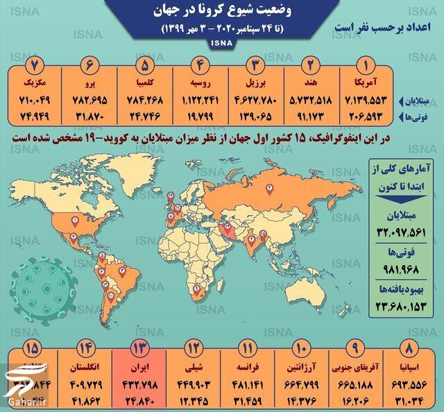 248705 Gahar ir آمار جدید کرونا در جهان تا به امروز