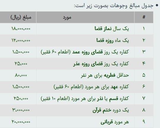مبلغ فطریه سال ۹۸ چقدر است؟ (مبلغ زکات فطریه و کفاره رمضان ۹۸), جدید 1400 -گهر