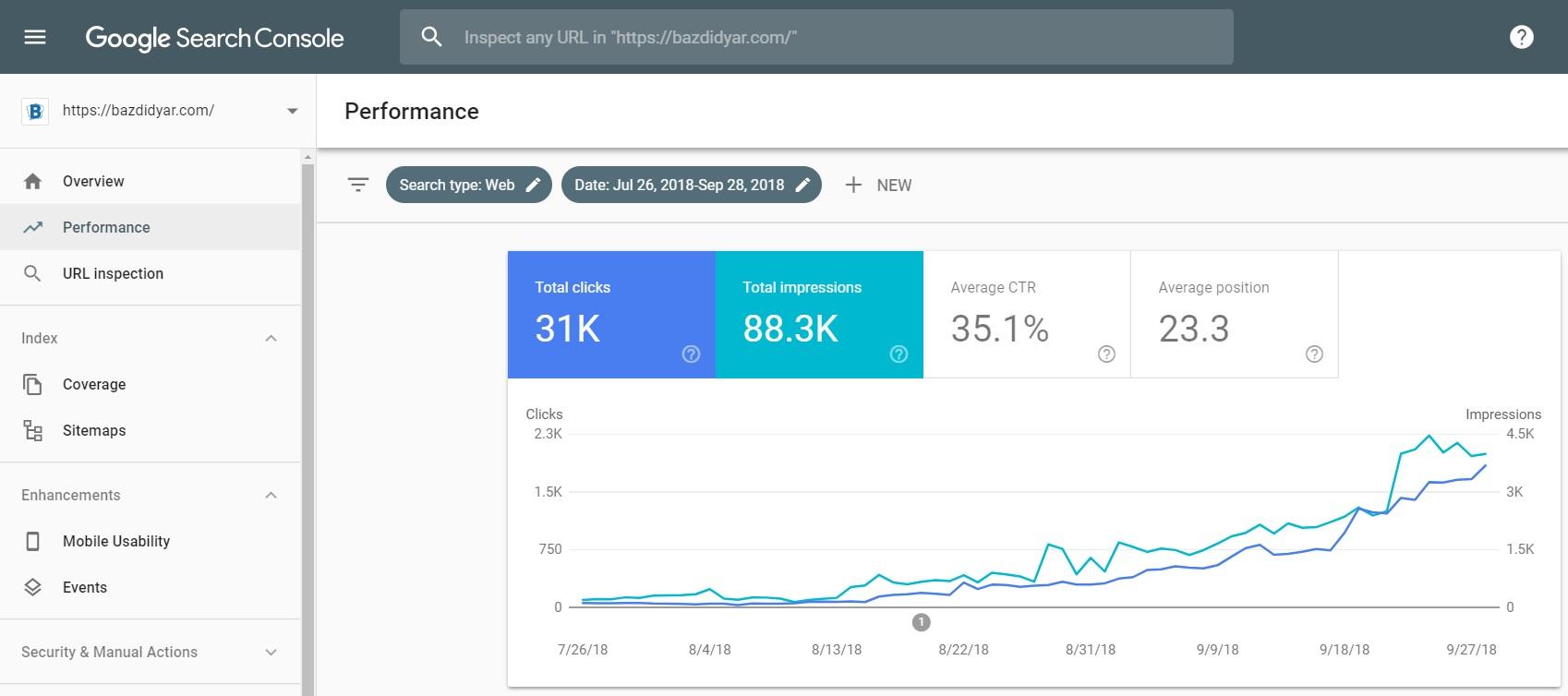 سیستم های اتوماتیک افزایش بازدید و ورودی گوگل, جدید 1400 -گهر