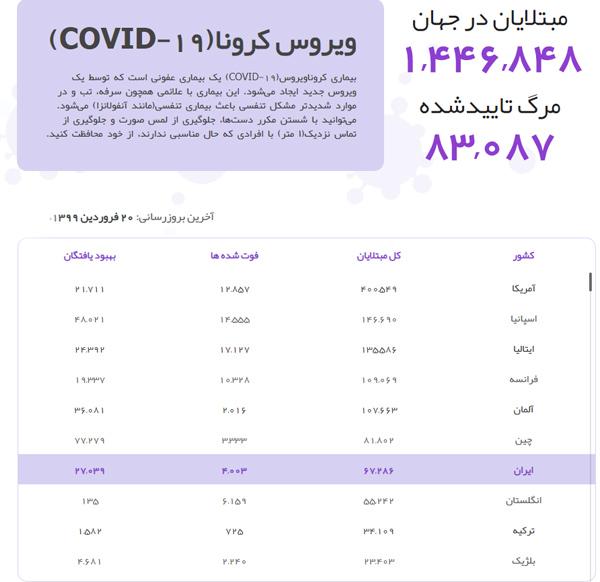 اعلام آمار مبتلایان کرونا ۲۰ فروردین ۹۹ ایران و جهان, جدید 1400 -گهر