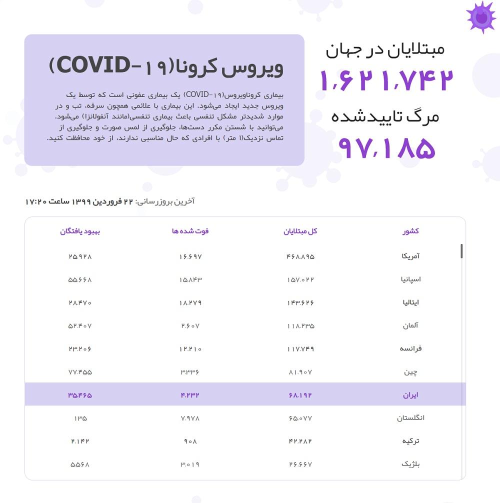 آمار مبتلایان کرونا ۲۲ فروردین ۹۹ ایران و جهان, جدید 1400 -گهر